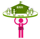 株式会社デジアイズ / 産直「えん」の下プロジェクト