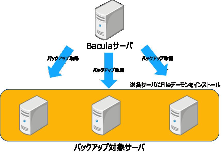 図1 Baculaサーバ関係図