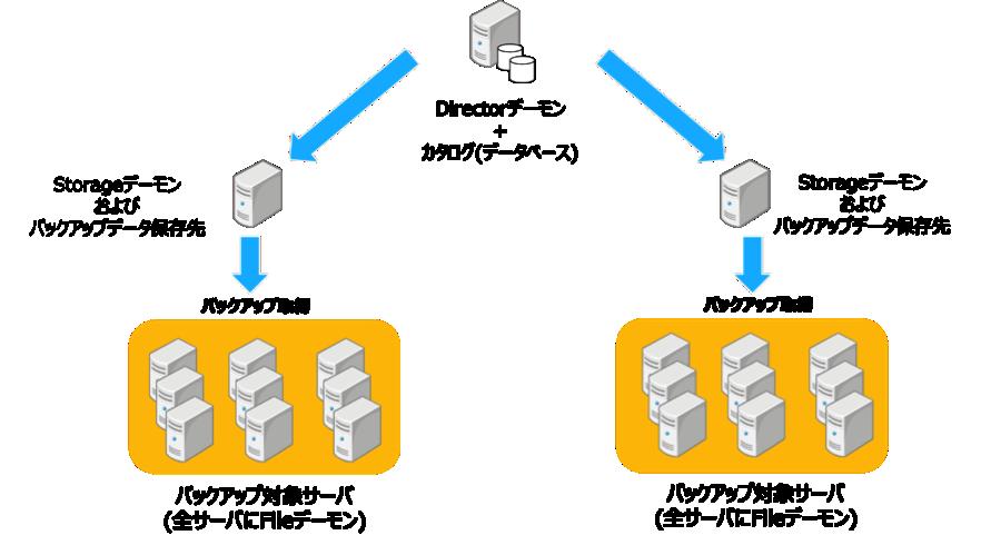 図3 大規模バックアップシステム