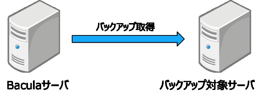 図4 Bacula環境構築の構成図